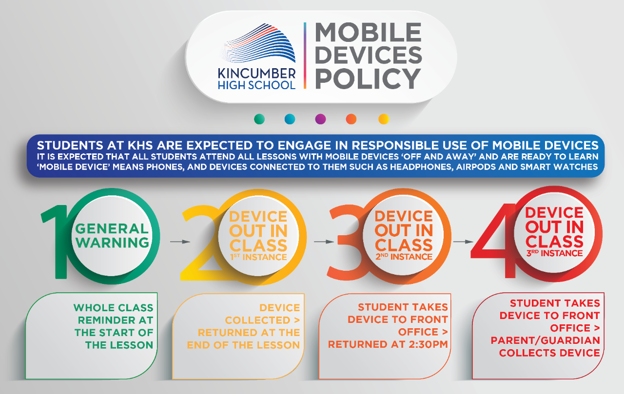 KHS Mobile Devices Policy